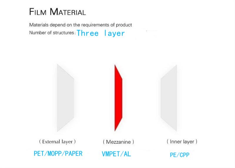 packaging material layer